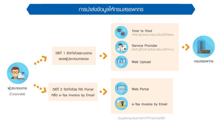 ระบบ ERP ที่รองรับ e-Tax และ e-Invoice
