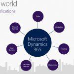 Microsoft Dynamics 365 การทำงานร่วมกันของ ERP และ CRM