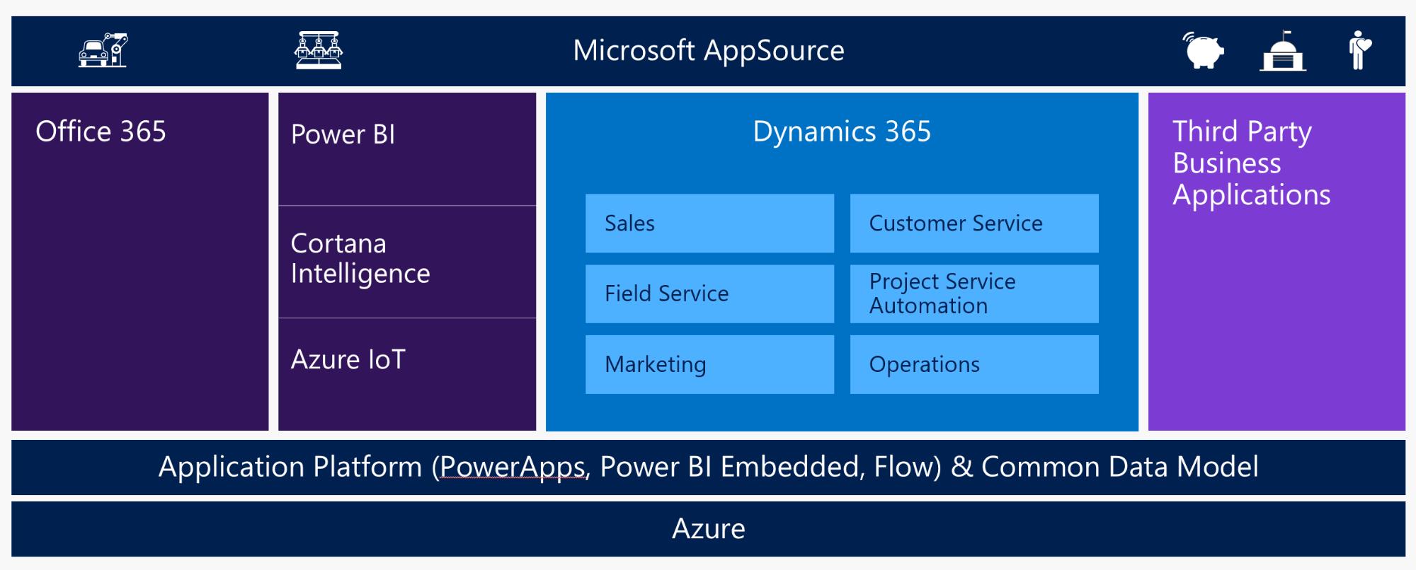 Dynamics 365 Enterprise Edition landscape