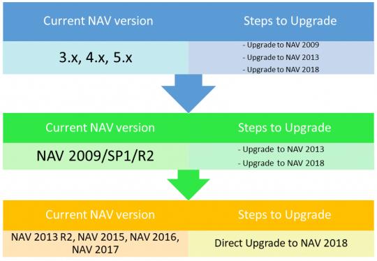 Nav 2018 upgrade steps