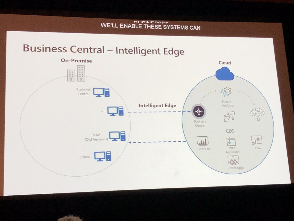 Business Central Intelligence Edge