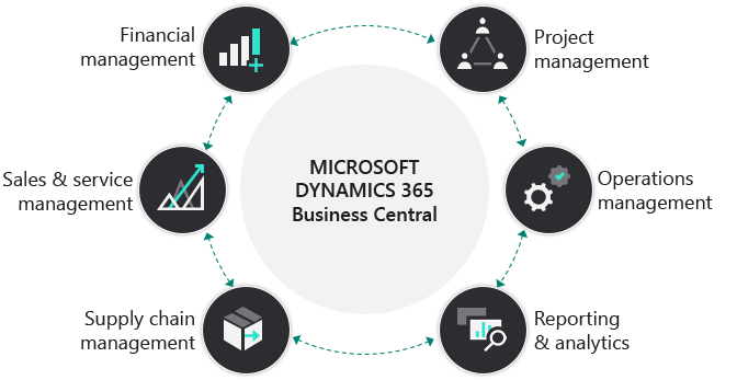 Business Central Core functionalities
