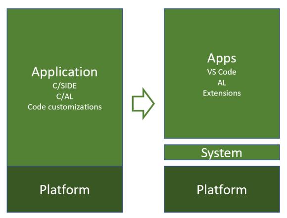 Dynamics 365 BC App