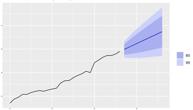 Business Central Cash Flow Forecasts