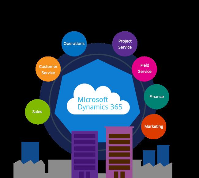Banner Microsoft Dynamics 365