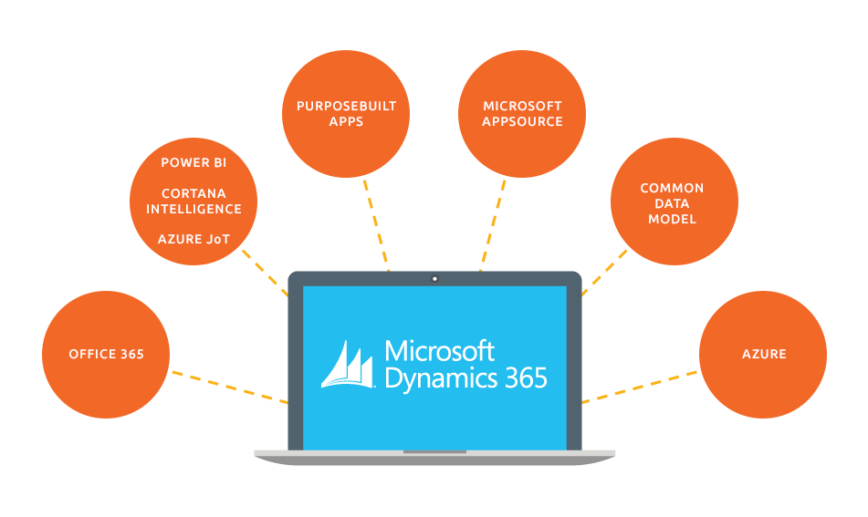 Dynamics 365 Platform